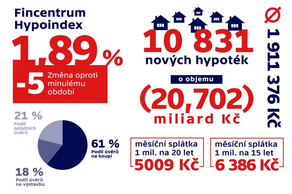 Fincentrum Hypoindex – infografika