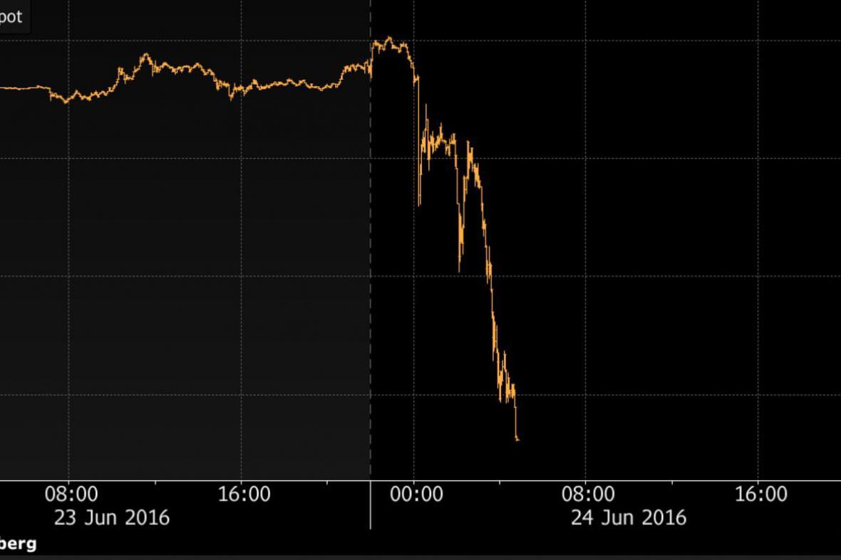 Kurz libry se ve vztahu k dolaru propadá