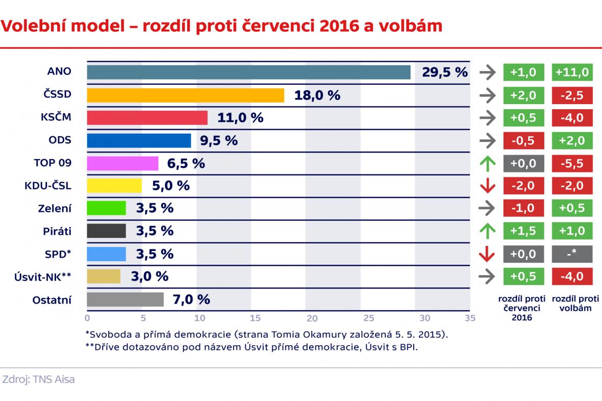 Volební model – rozdíl proti červenci 2016 a volbám