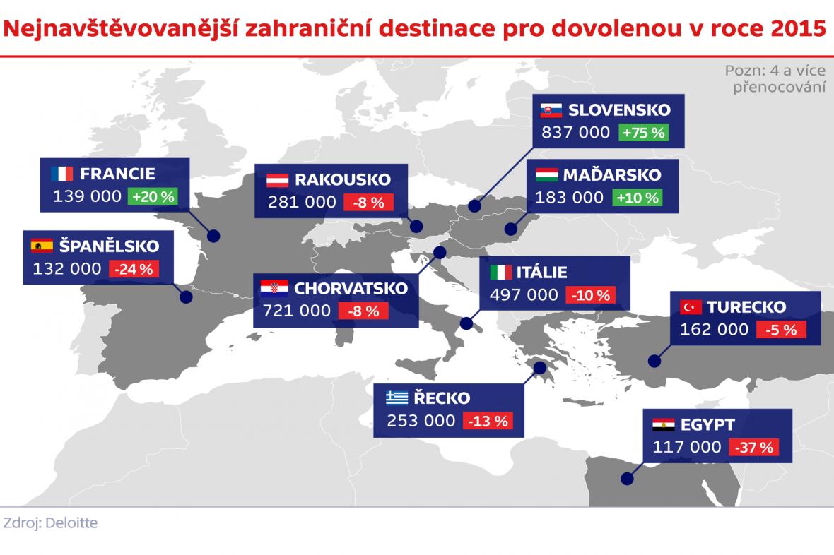 Nejnavštěvovanější zahraniční destinace pro dovolenou v roce 2015