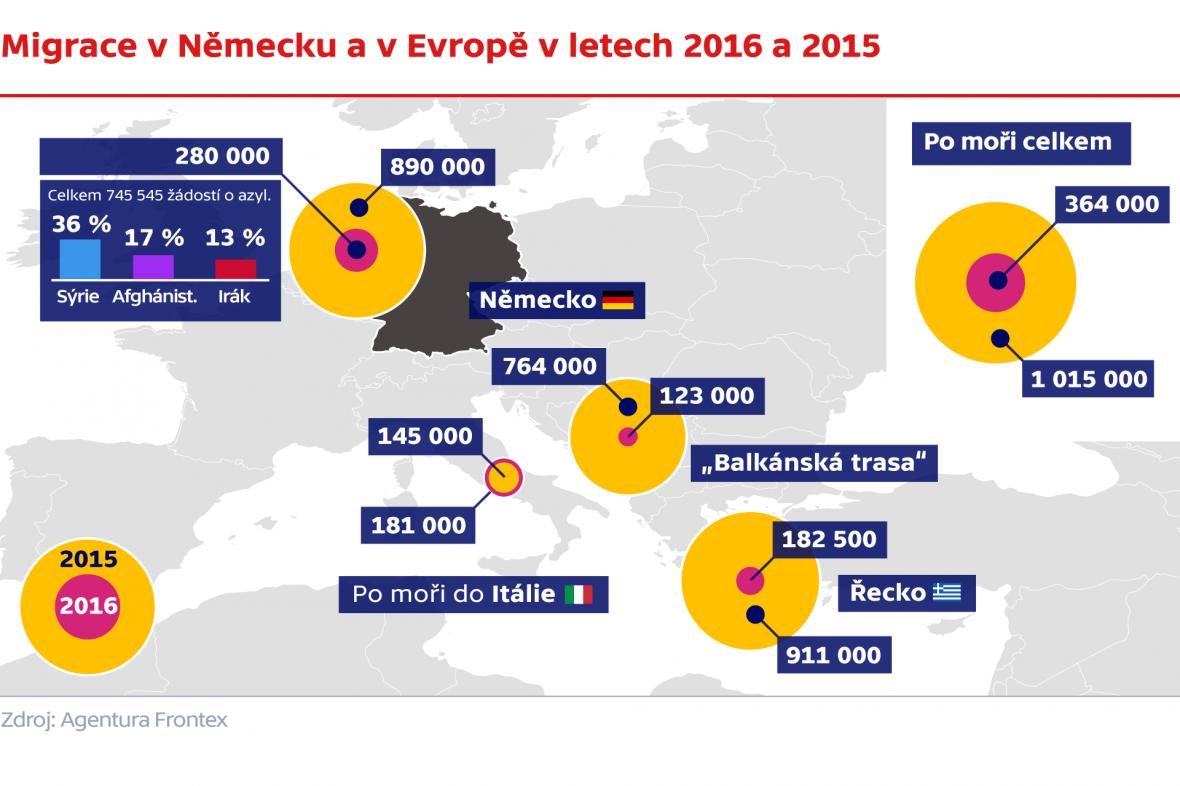 Migrace v Německu a v Evropě v letech 2016 a 2015