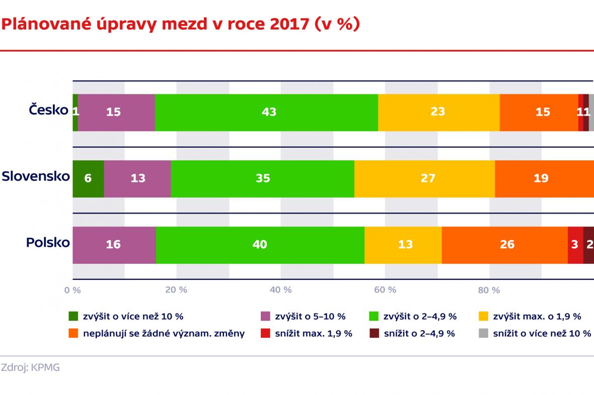 Plánované úpravy mezd v roce 2017