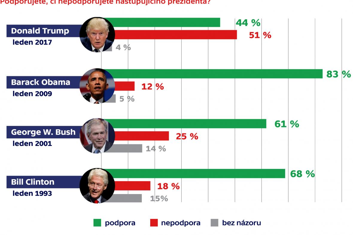 Podpora prezidentů týden před inaugurací