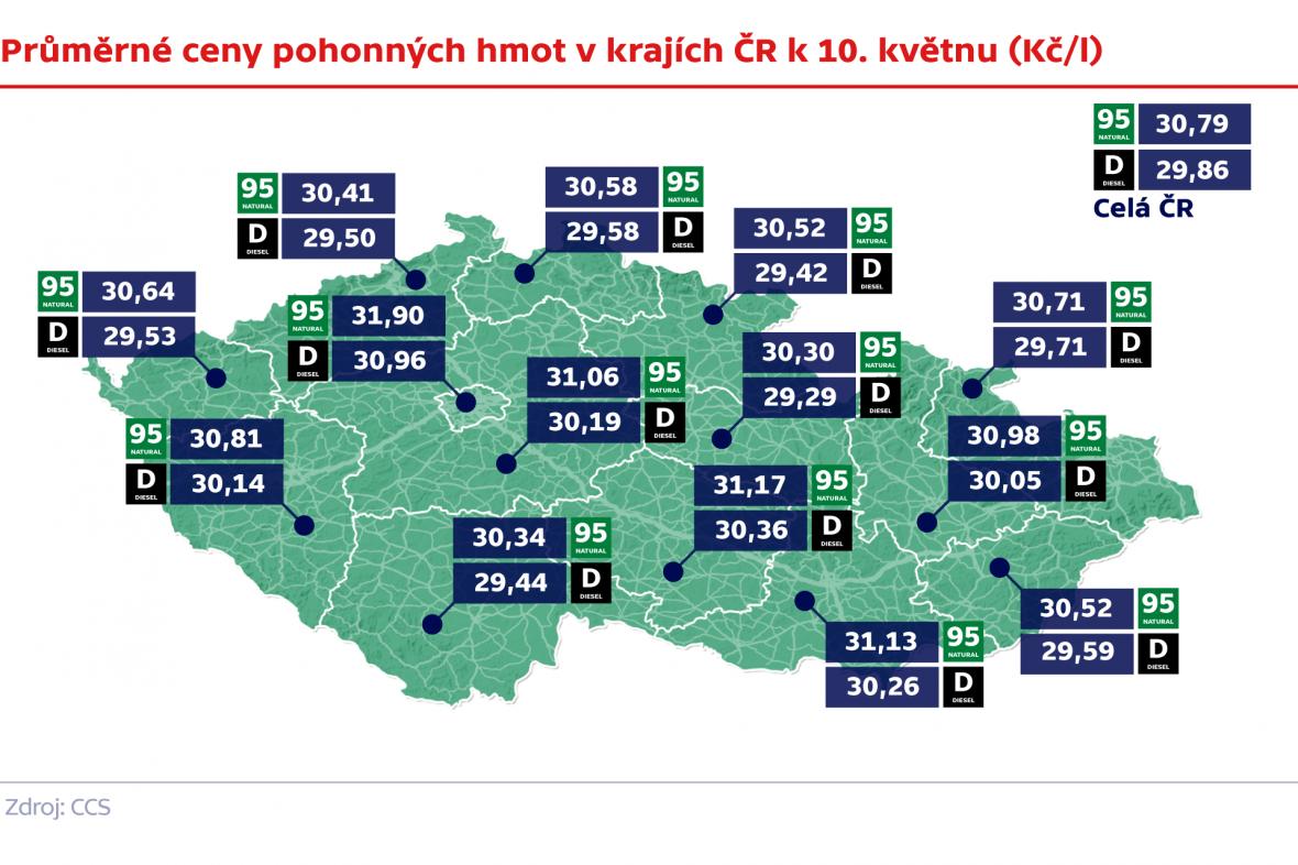 Průměrné ceny pohonných hmot v krajích ČR k 10. květnu (Kč/l)