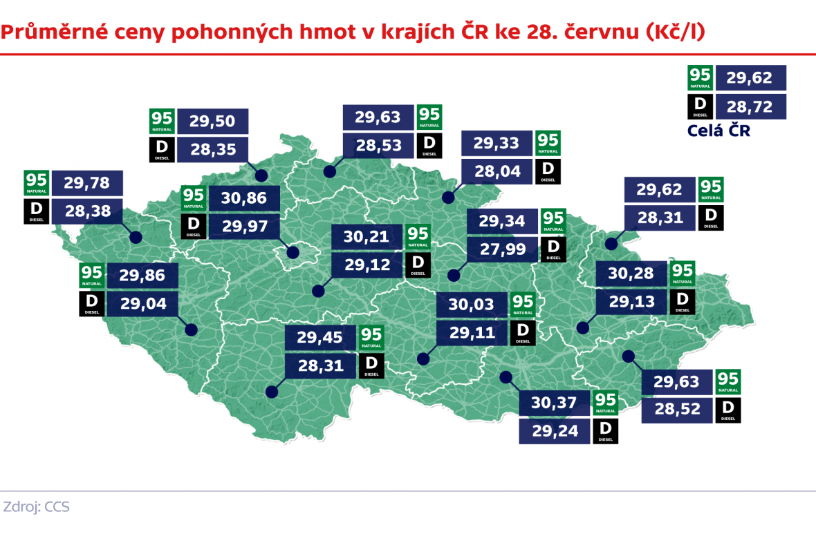 Průměrné ceny pohonných hmot v krajích ČR ke 28. červnu (Kč/l)