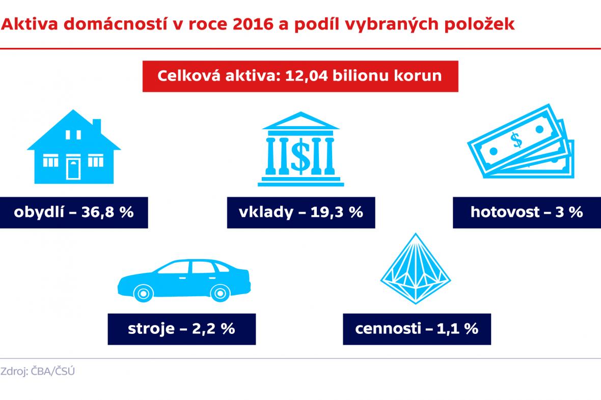 Aktiva domácností v roce 2016 a podíl vybraných položek
