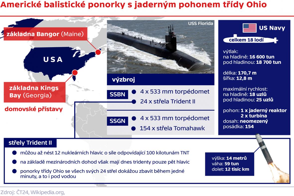 Americké balistické ponorky s jaderným pohonem třídy Ohio