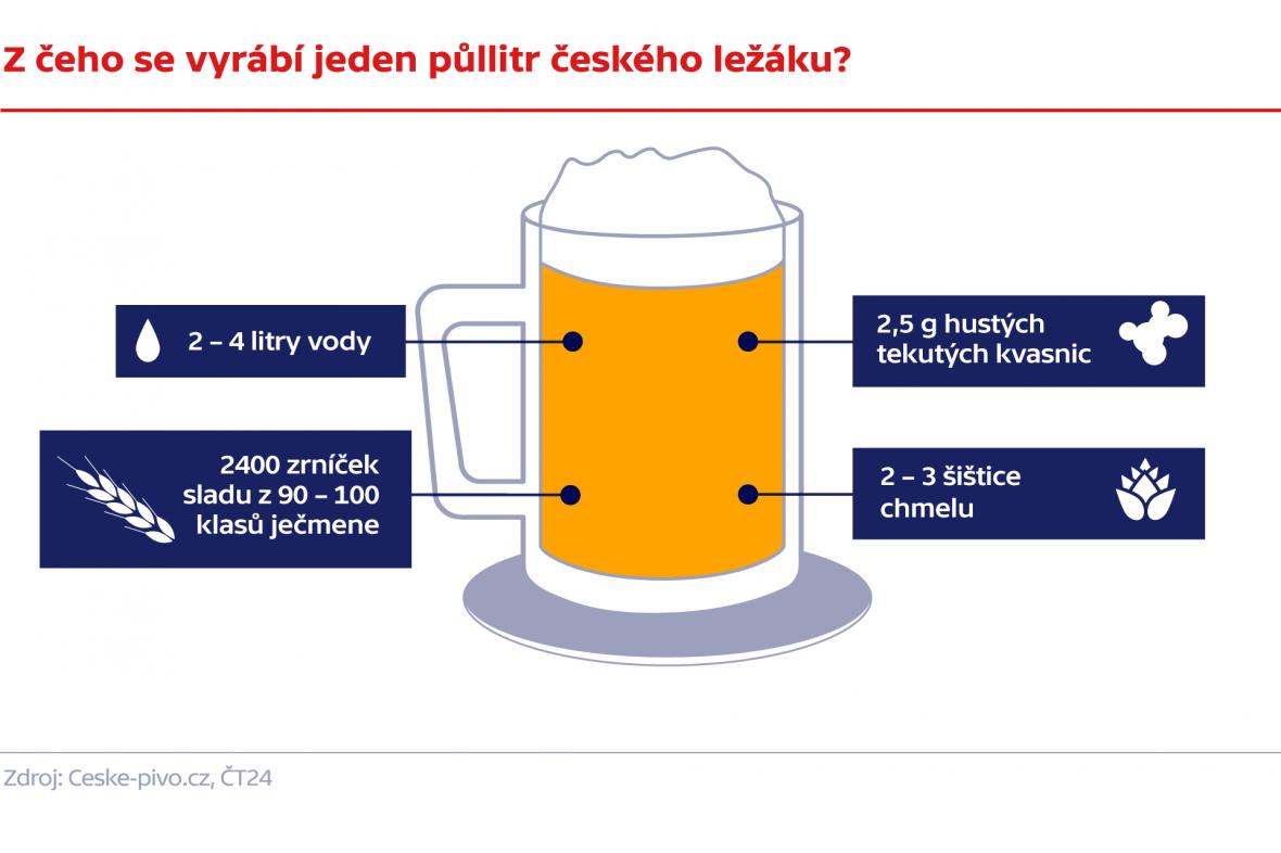 Z čeho se vyrábí jeden půllitr českého ležáku?