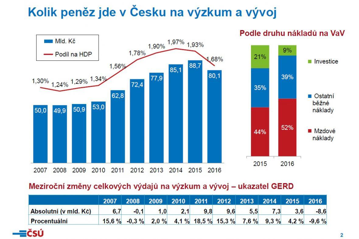 Kolik peněz jde v ČR na výzkum a vývoj