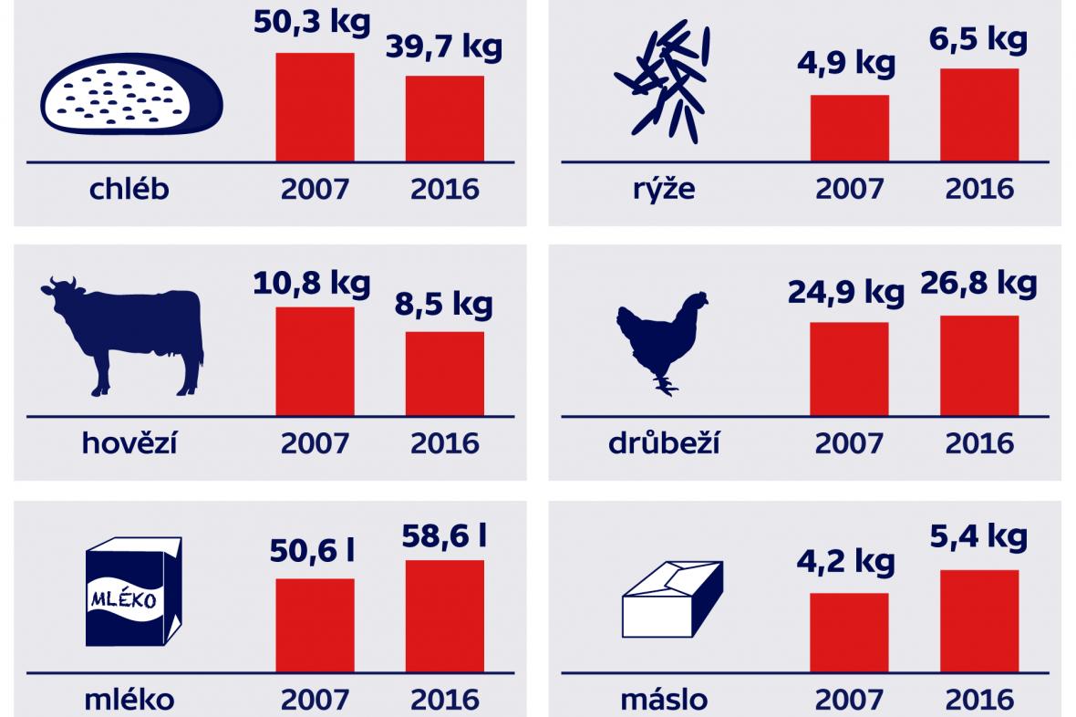 Spotřeba potravin v Česku