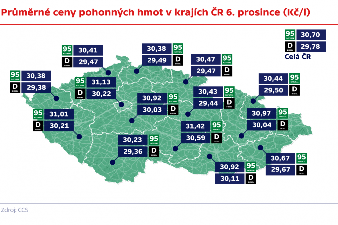 Průměrné ceny pohonných hmot v krajích ČR 6. prosince (Kč/l)