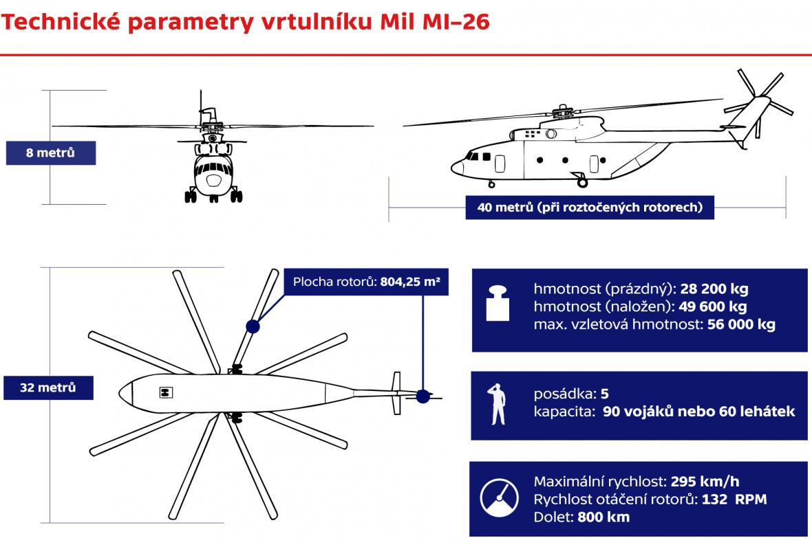 Technické parametry vrtulníku Mil MI–26