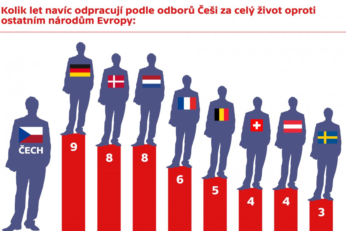 O kolik let navíc odpracuje Čech než