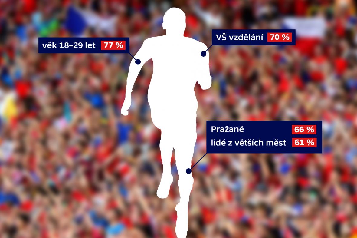 Kdo z Čechů sportuje nejvíce