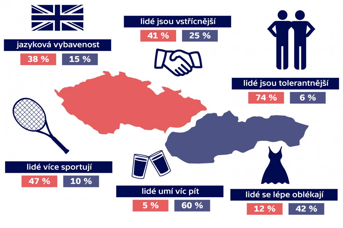 Jak vidí Slováci Česko a Slovensko