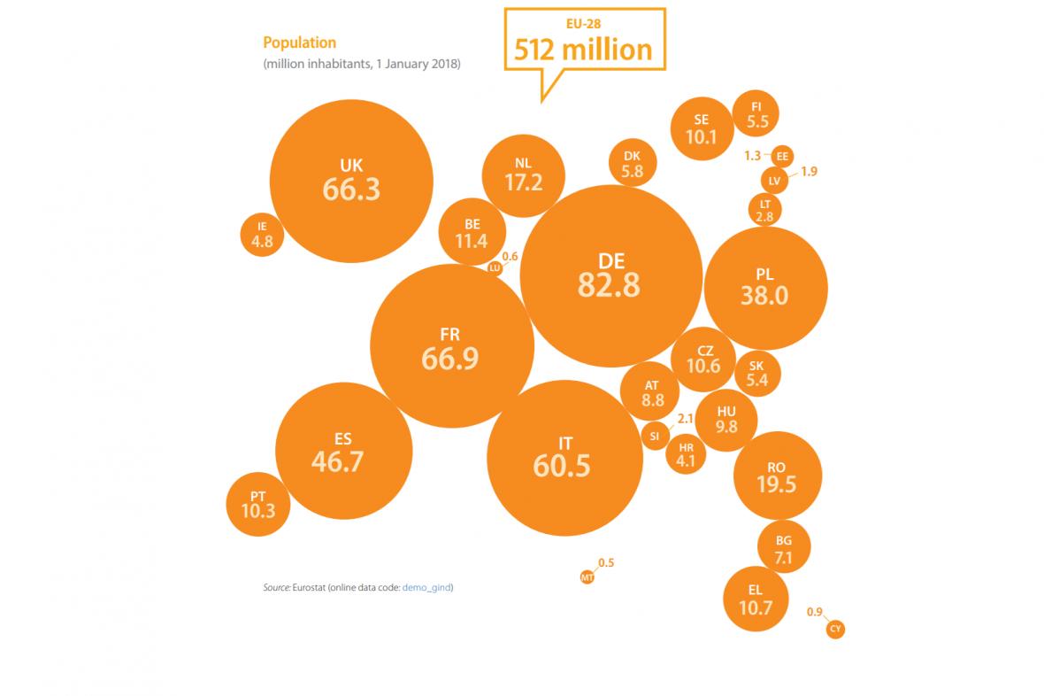 Počet obyvatel států EU