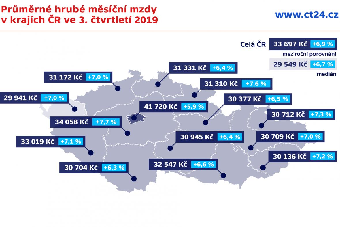 Průměrné hrubé měsíční mzdy v krajích ČR ve 3. čtvrtletí 2019
