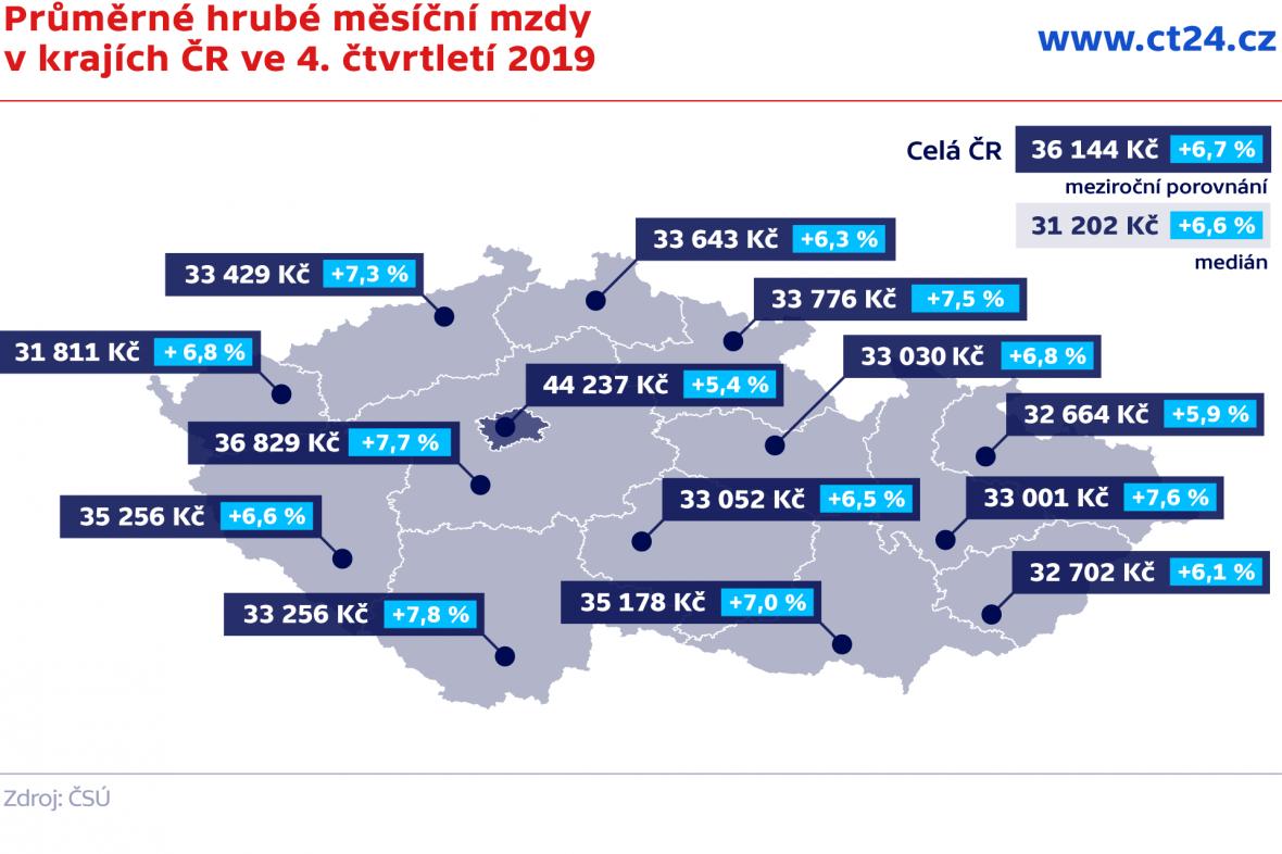 Průměrné hrubé měsíční mzdy v krajích ČR ve 4. čtvrtletí 2019