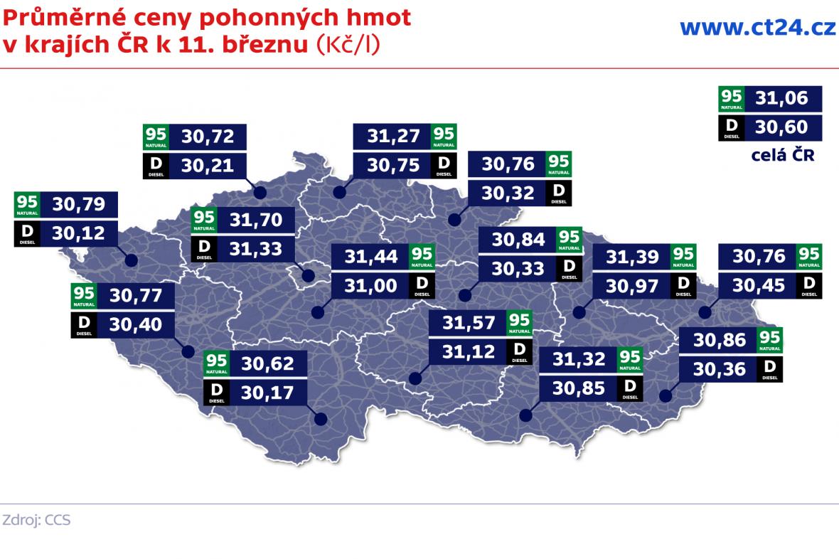 Průměrné ceny pohonných hmot v krajích ČR k 11. březnu (Kč/l)
