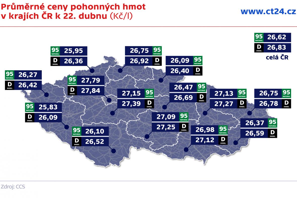 Průměrné ceny pohonných hmot v krajích ČR k 22. dubnu (Kč/l)