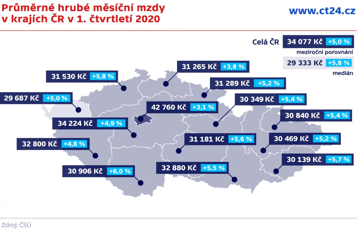 Průměrné hrubé měsíční mzdy v krajích ČR v 1. čtvrtletí 2020