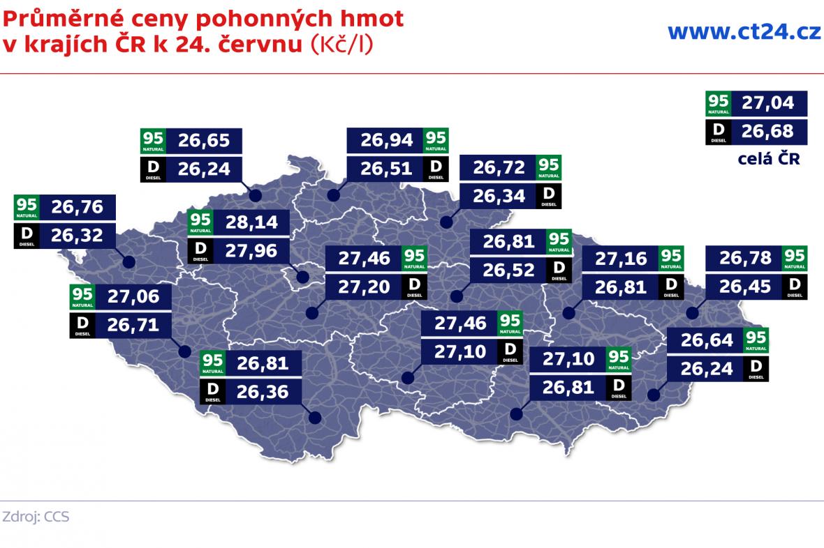 Průměrné ceny pohonných hmot v krajích ČR k 24. červnu (Kč/l)