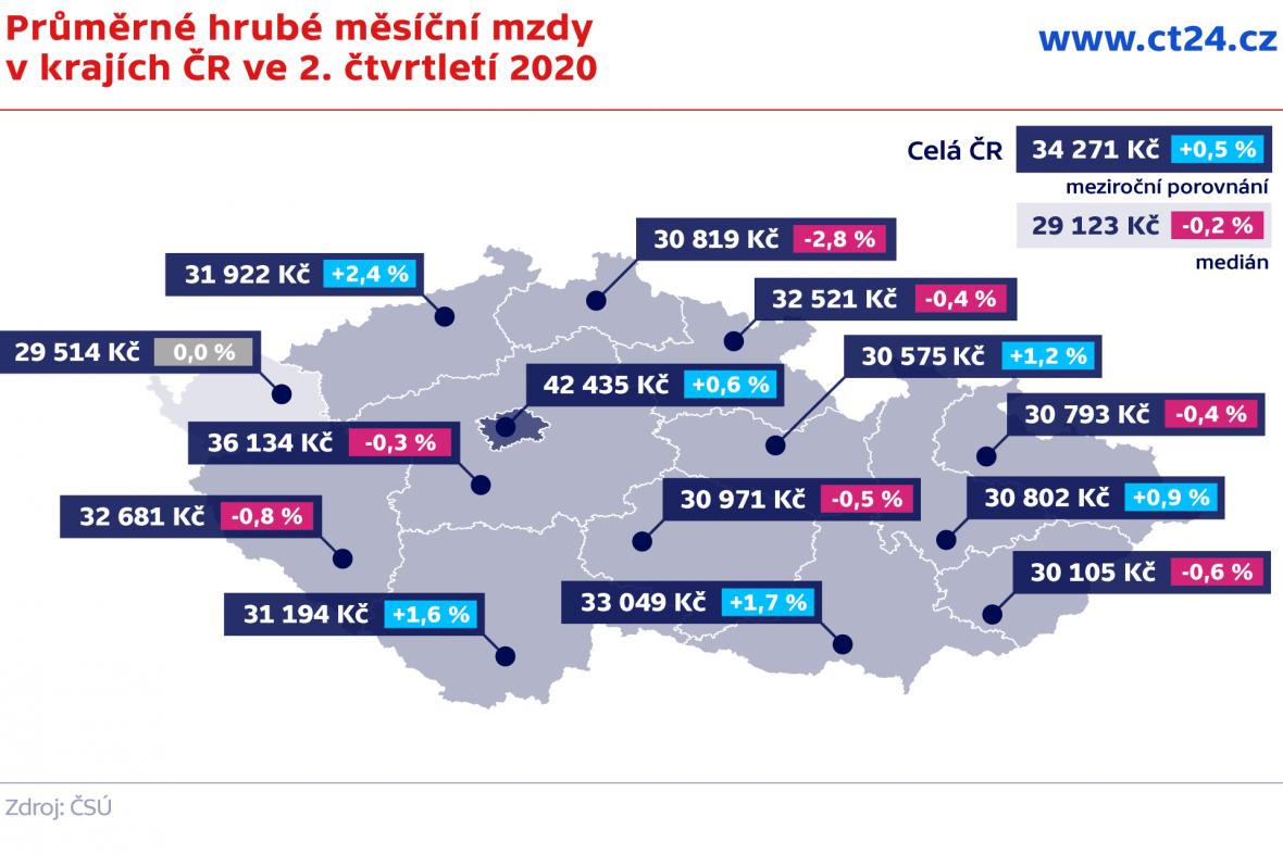 Průměrné hrubé měsíční mzdy v krajích ČR ve 2. čtvrtletí 2020
