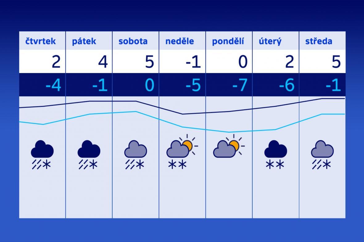 Střídání teplot pokračuje