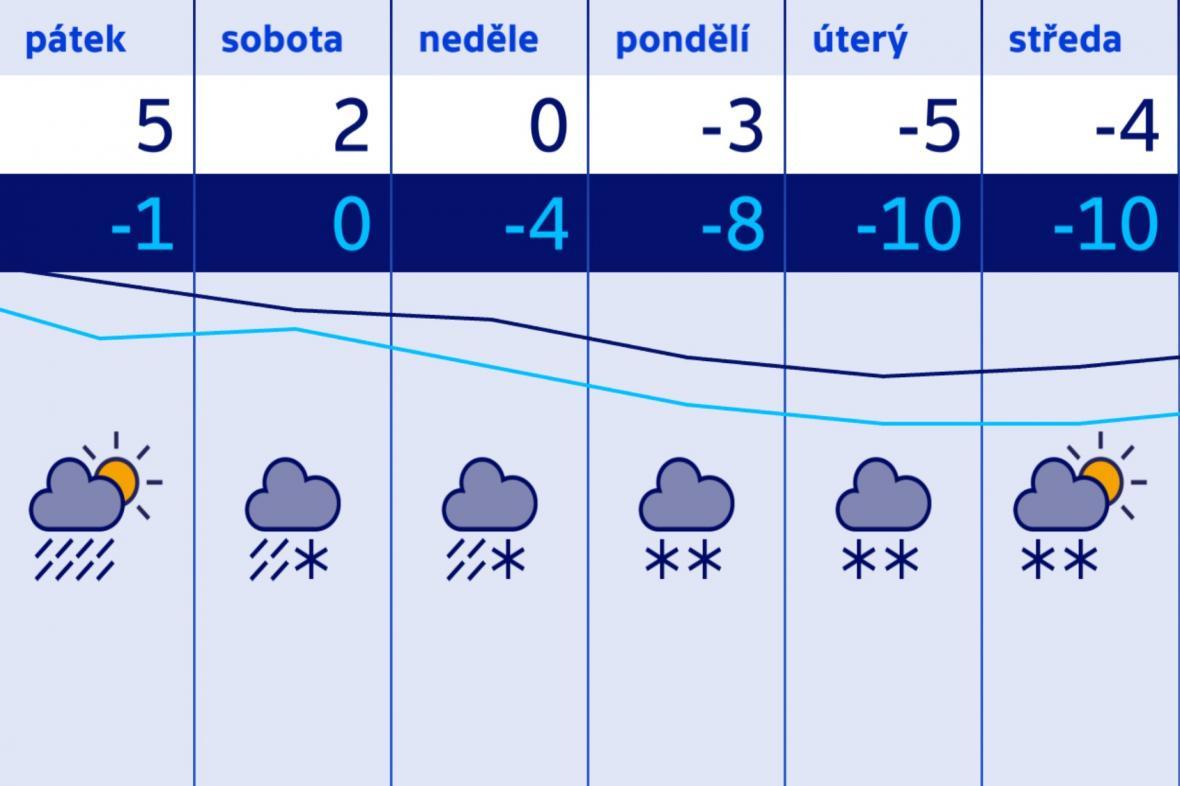 Zima se vrací