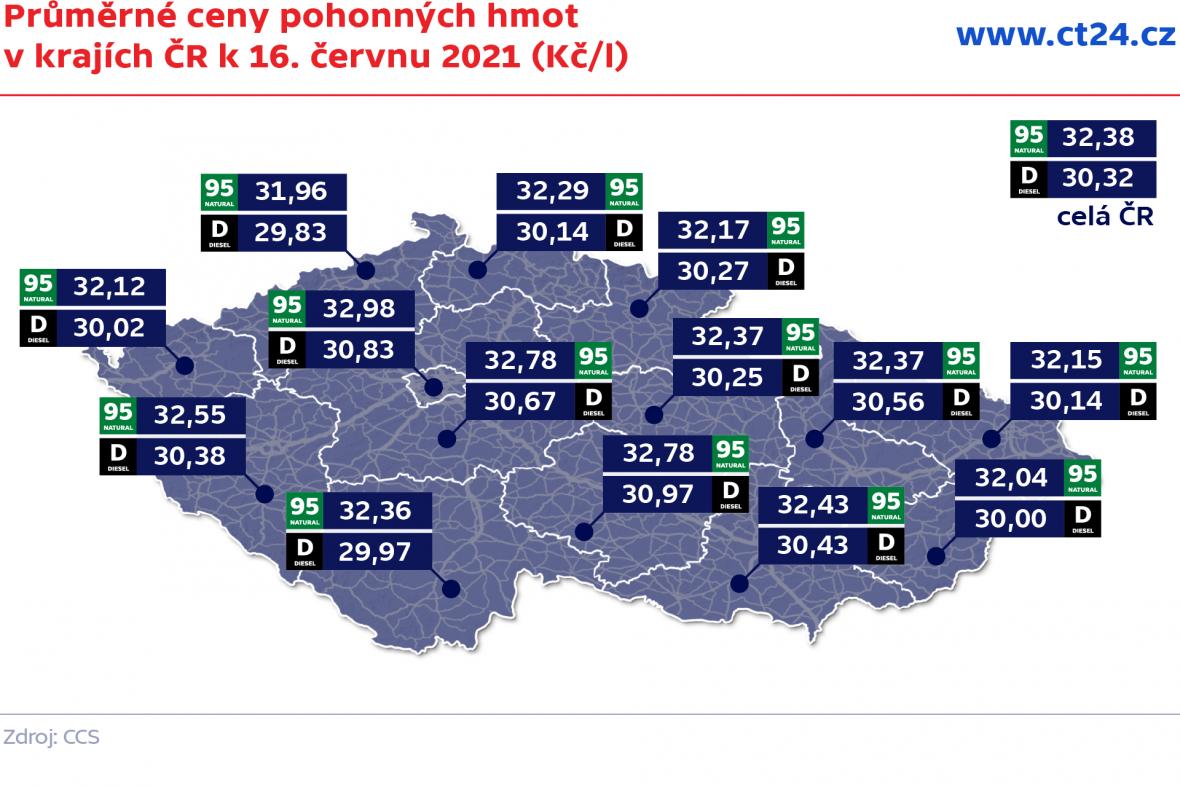 Průměrné ceny pohonných hmot v krajích ČR k 16. červnu 2021 (Kč/l)