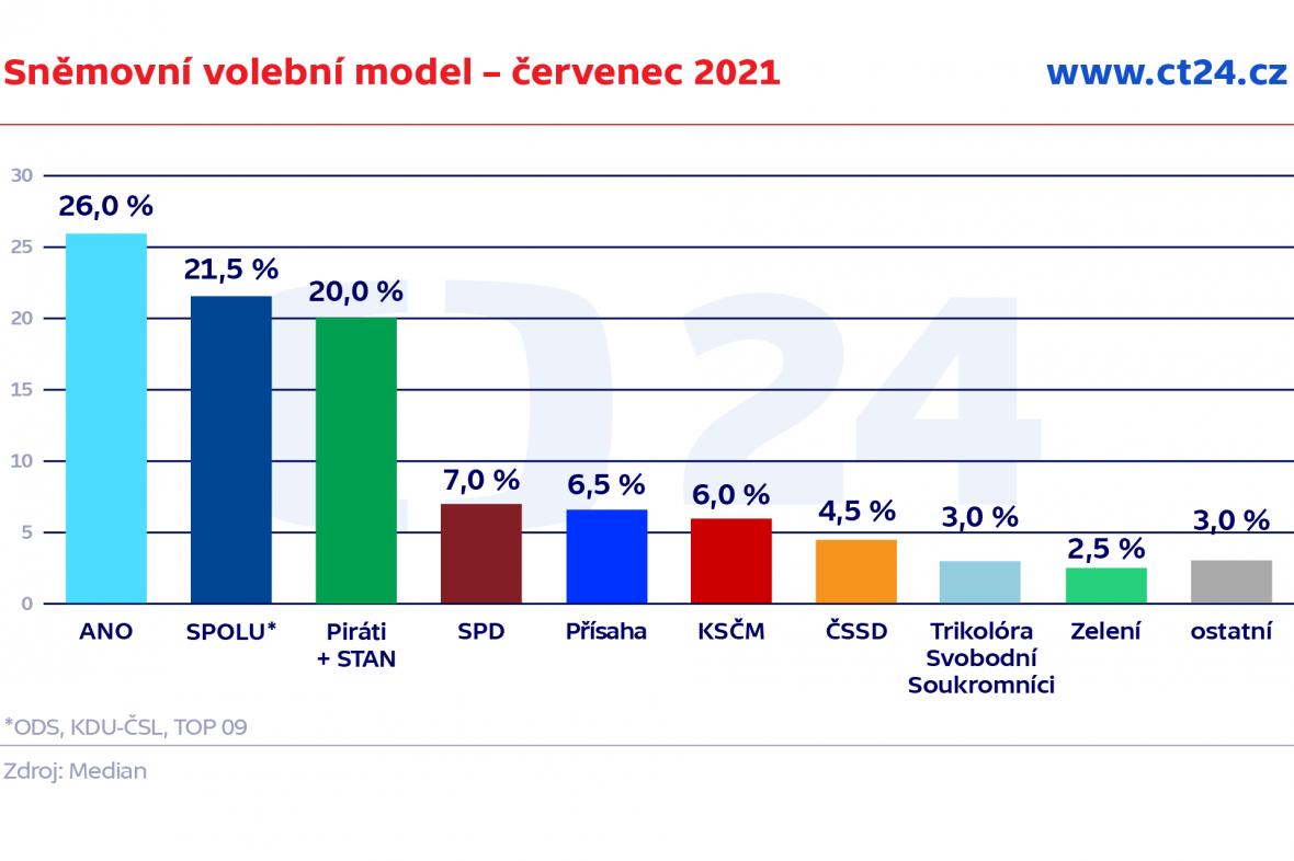 Sněmovní volební model – červenec 2021
