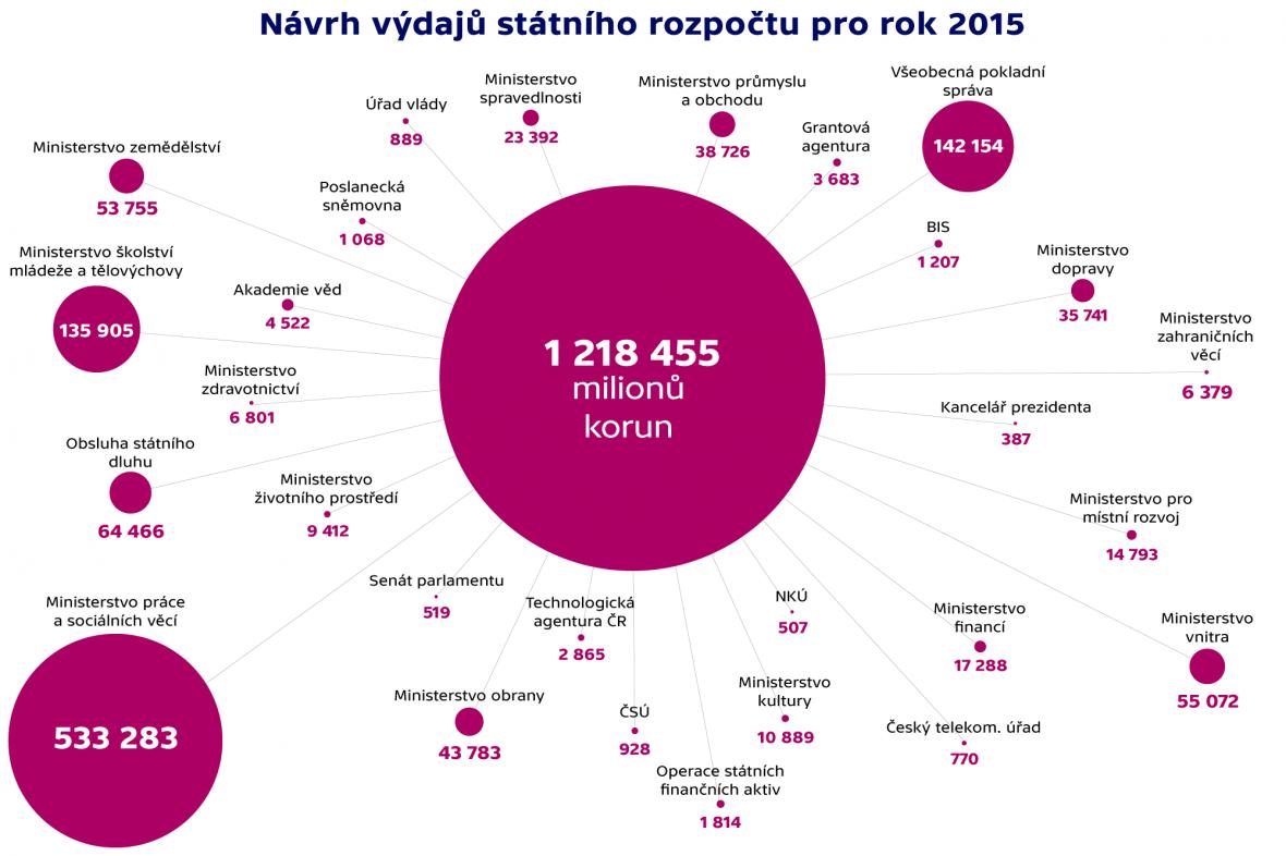 Návrh výdajů státního rozpočtu pro rok 2015