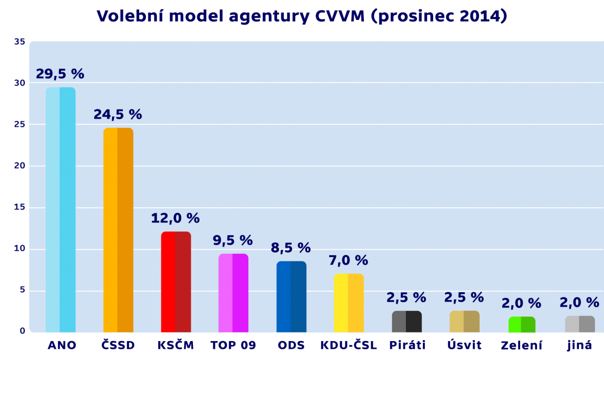 Volební model (prosinec 2014)