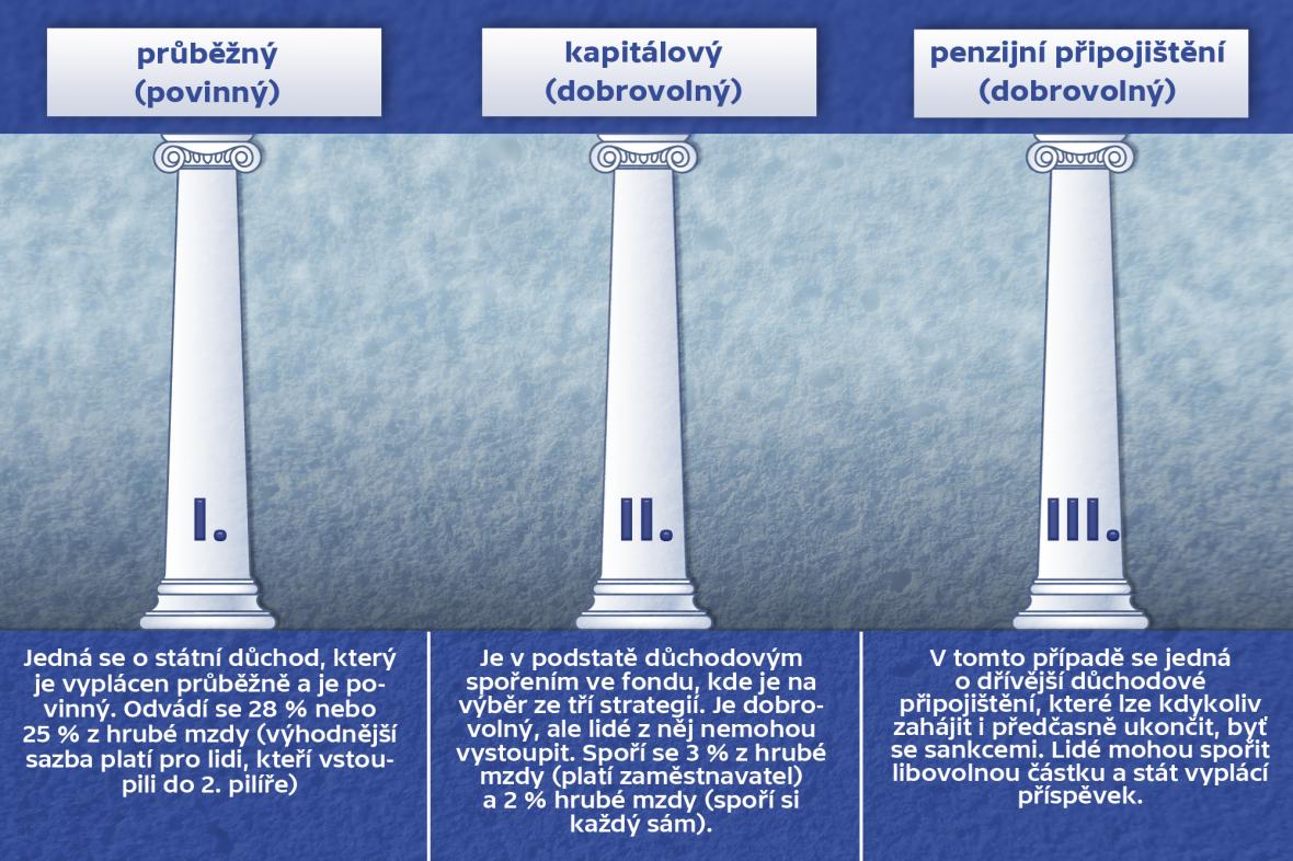 Pilíře penzijního systému