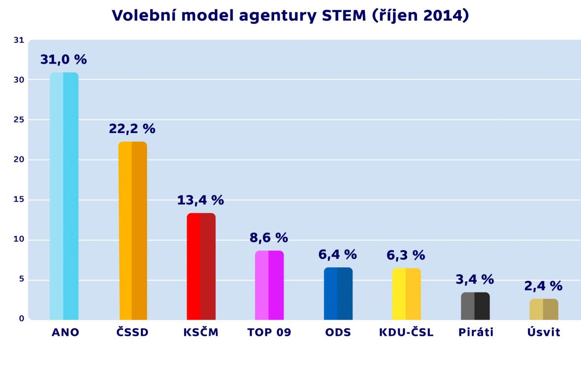 Volební model agentury STEM (říjen 2014)