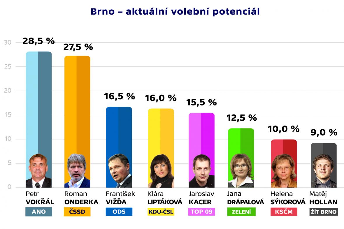 Brno – aktuální volební potenciál