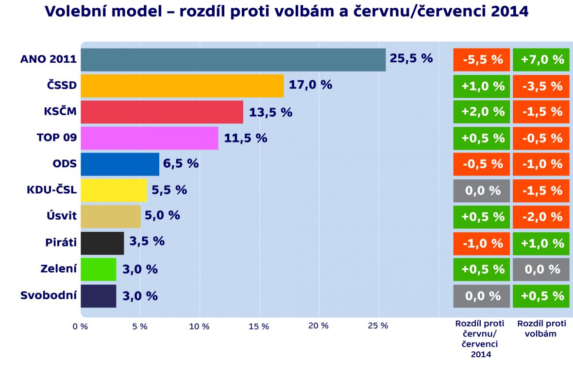 Volební model – rozdíl proti volbám a červnu/červenci 2014
