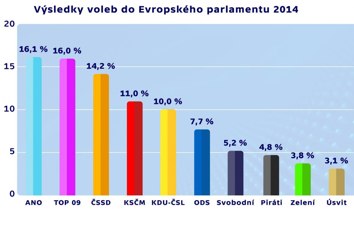Výsledky voleb do EP 2014