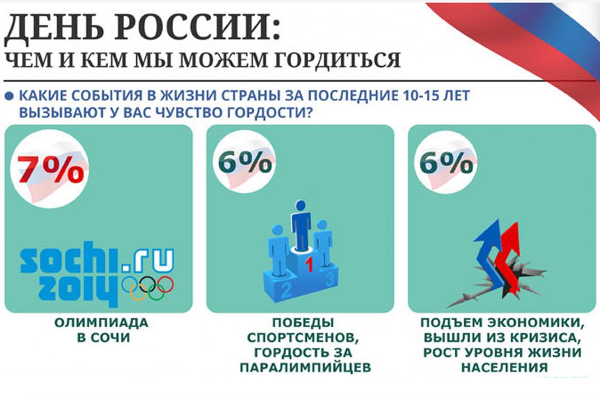 Rusové jsou hrdí na Soči, sportovce a ekonomiku