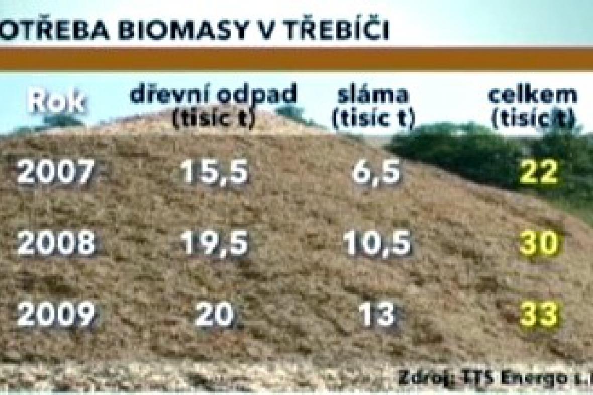 Spotřeba biomasy v Třebíči