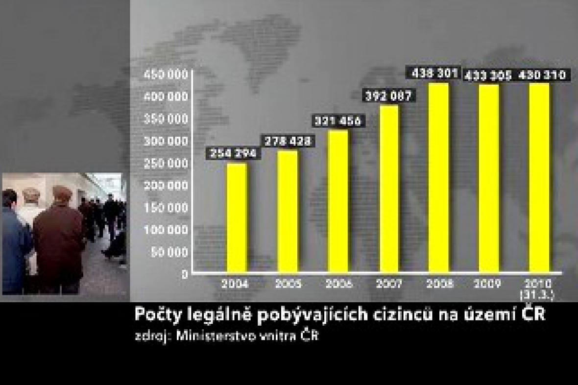 Počty cizinců v ČR