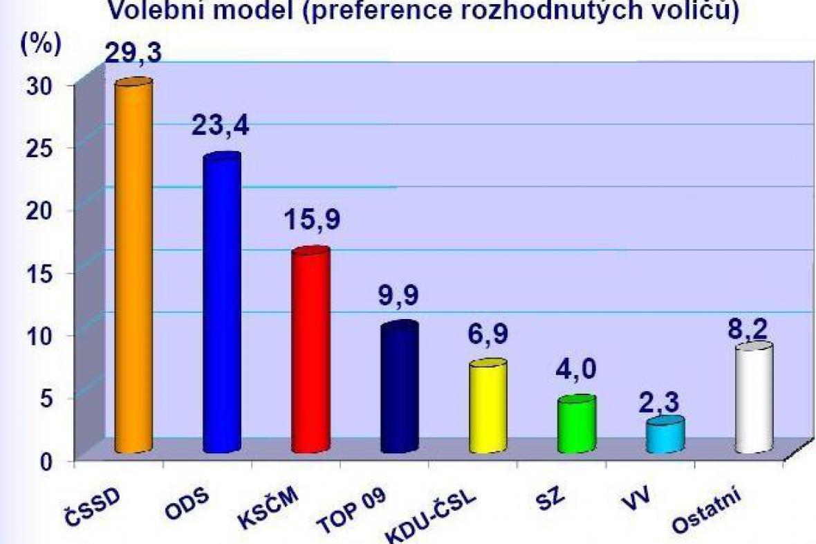Volební model agentury Median