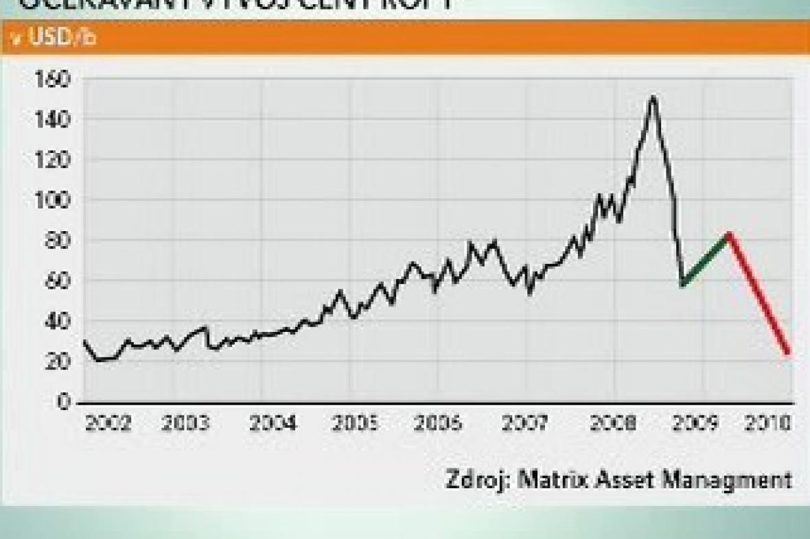 Očekávaný vývoj ceny ropy
