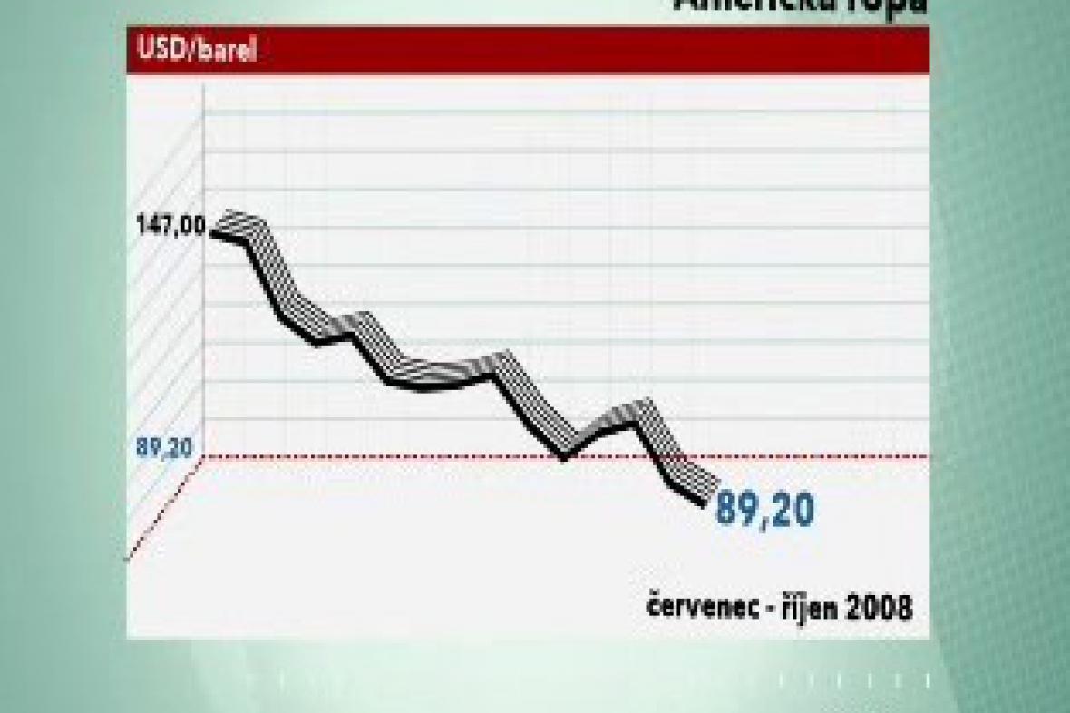 Vývoj cen americké ropy