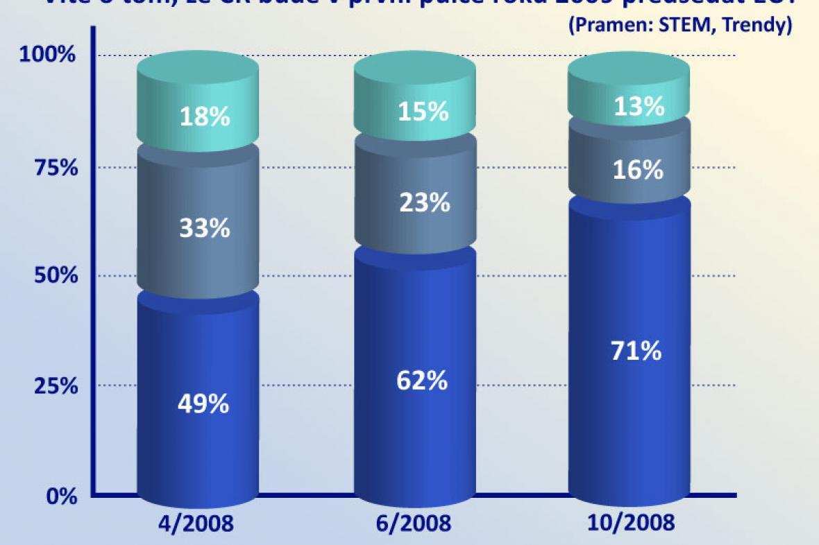 Průzkum agentury STEM a Trendy