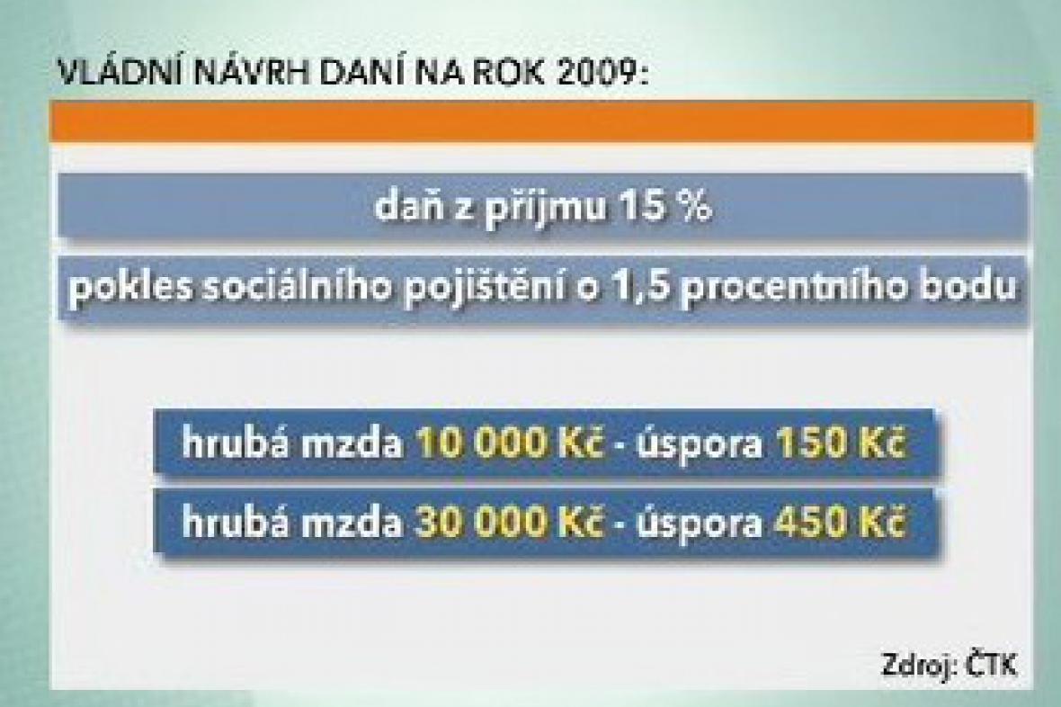 Vládní návrh daní na rok 2009