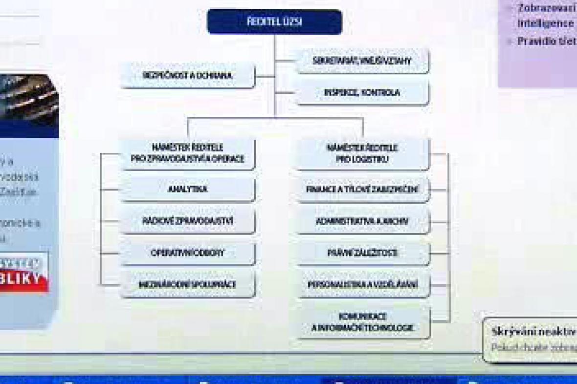 Internetové schéma struktury civilní rozvědky