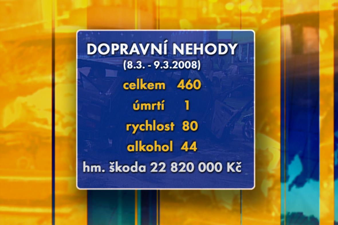 Víkendová statistika dopravních nehod