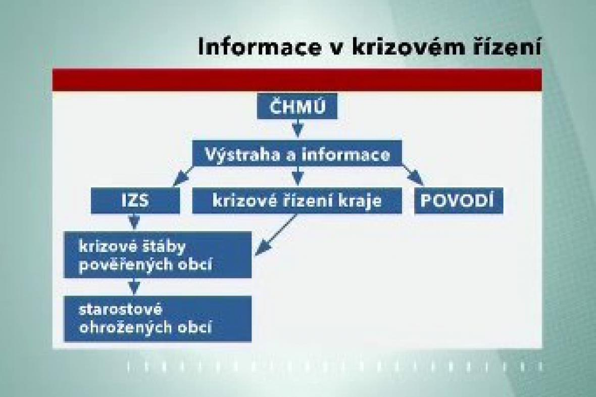 Informace v krizovém řízení