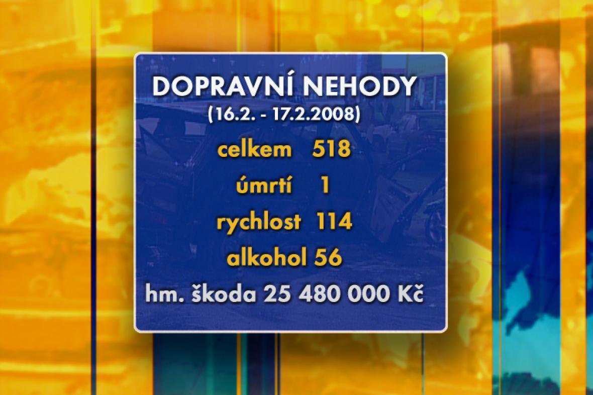 Statistika nehodovosti za víkend